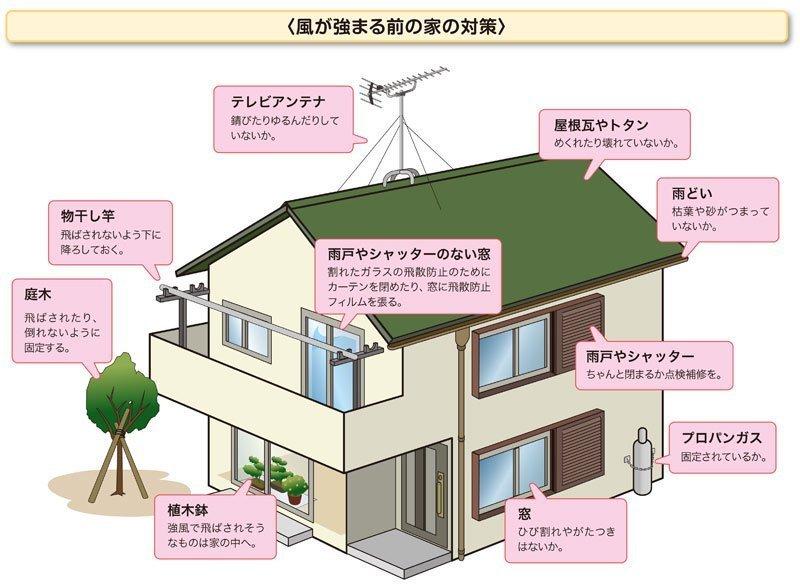 風が強まる前に家の対策を